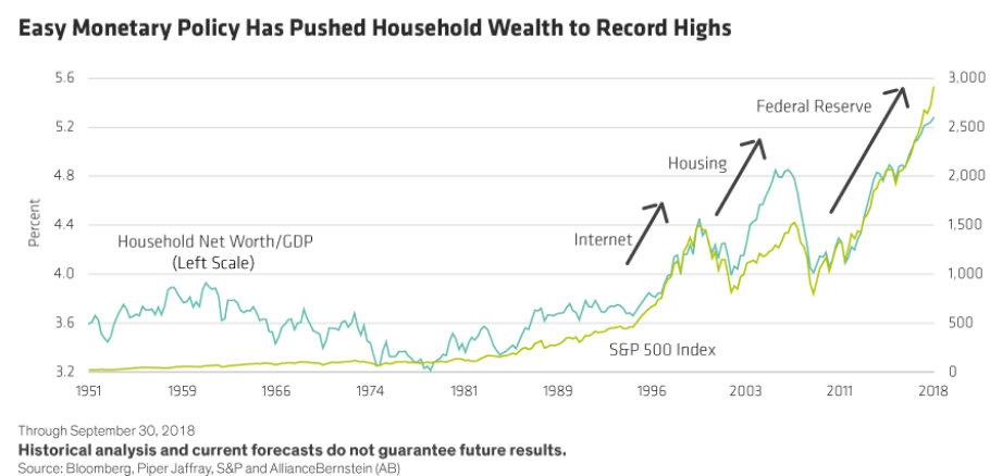 Easy Monetary Policy Has Pushed Household Wealth to Record Highs.png